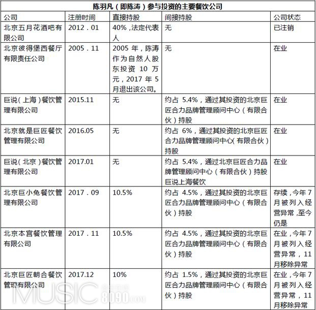 陈羽凡投资餐饮公司经营情况